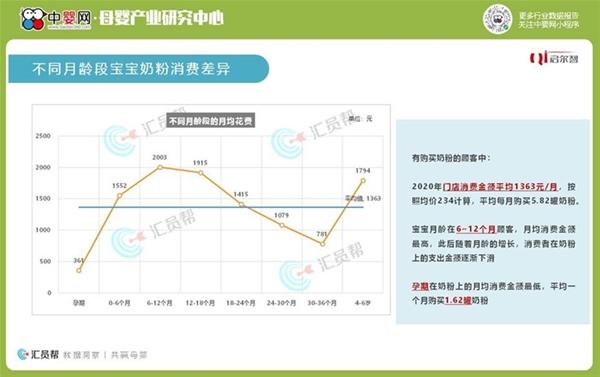 数据报告|2020年度中国母婴实体店-婴幼儿配方奶粉消费数据洞察报告