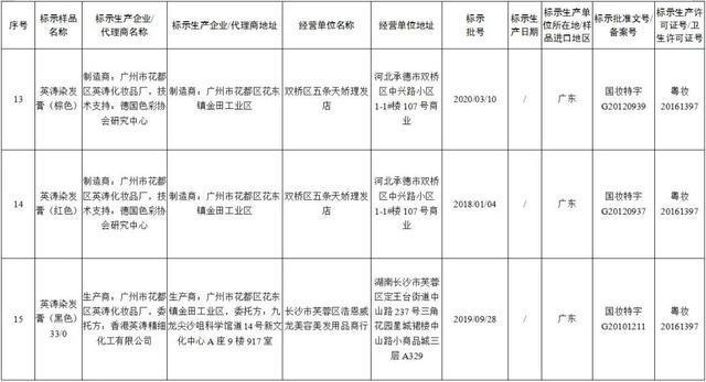 国家药品监督管理局官发布31批次假冒产品