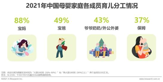 2021年中国母婴人群消费及信息获取渠道研究报告