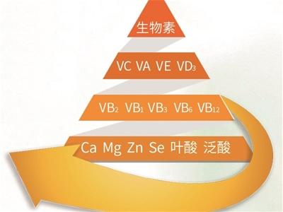 中国儿童普遍缺乏维生素 出色的宝宝维生素得这么补!