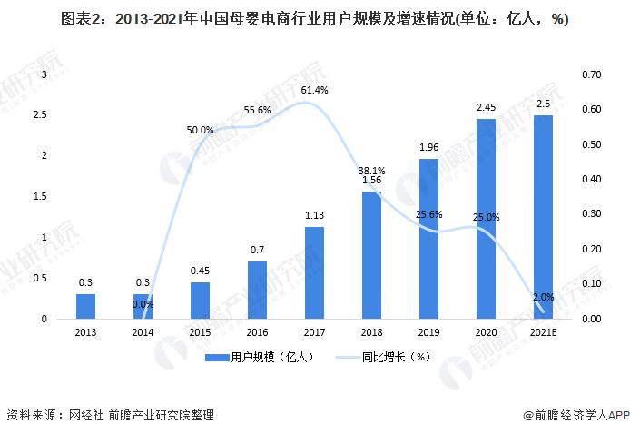 图表2:2013-2021年中国母婴电商行业用户规模及增速情况(单位:亿人,%)